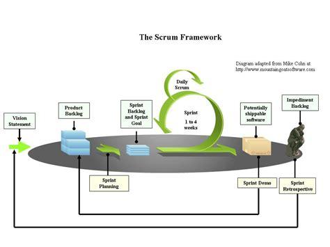scrum framework  agile mindset