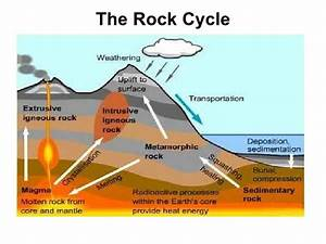 5th Grade Science And Va Studies  The Rock Cycle