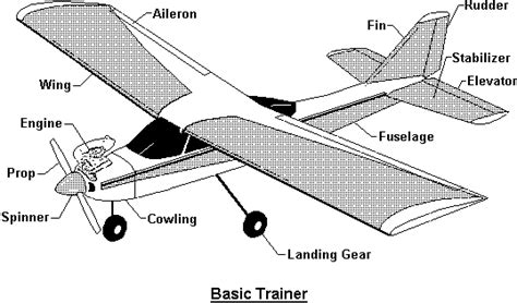 Model Airplane Engine Diagram by For Beginners Hardin County Radio Modelers
