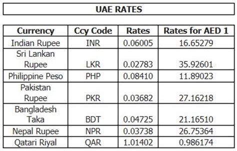 Uae Exchange Rates Today Dirhams, Day Trading Rules Roth Ira. Clog Drain Baking Soda Vinegar. Best Way To End A Business Email. Easy Way Of Getting Pregnant. Physiotherapy For Sciatica Life Line Support. Equipment Financing Rates Buy Bulk Envelopes. Robert Schwartz Attorney Dca Cancer Cure Hoax. Photography Classes San Diego. Depilacion Laser En La Cara Set Clocks Back