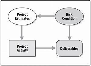 Pmp Prep Series  Project Risk Management