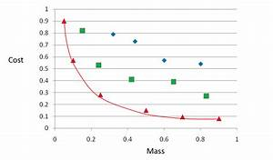 Using Constraints to Limit the Range of the Pareto Front ...