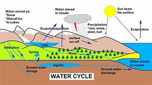20  Latest Simple Water Cycle Pencil Drawing