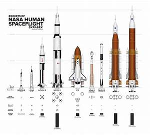 Rockets Of Nasa Human Spaceflight   Space