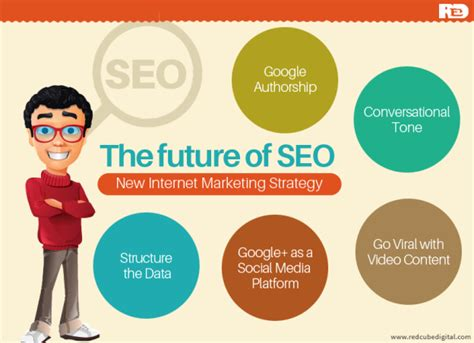 seo marketing strategy new marketing strategy the future of seo