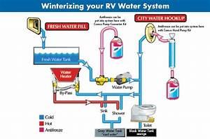 R-pod Hw Heater Bypass Winterizing