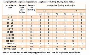 Aql Charts For Quality Inspection Online Clothing Study