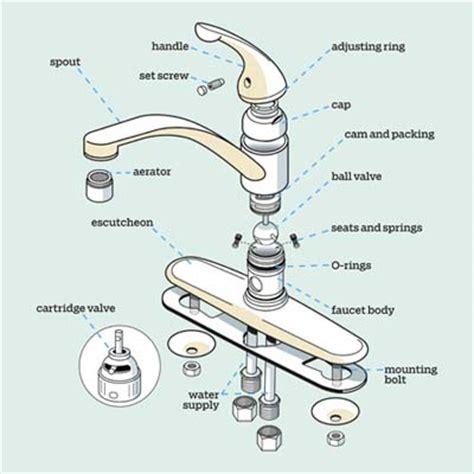 parts of a kitchen faucet diagram kitchen faucet parts diagram kitchen faucet update