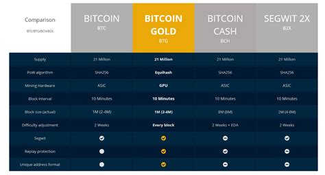 Bitcoin cash has a strong link with bitmain as the mining company's owner, jihan wu, is a big supporter of bitcoin cash. Bitcoin Gold Hard Fork Coming in 2 Days - Everything You Should Know about It - 1st Mining Rig