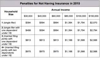 Covered California Income Chart