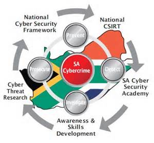 Cyber Security Threat Models