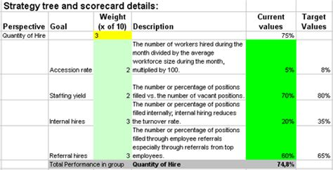 excel based kpis  measure hr hire  recruiting processes