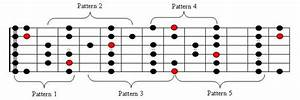 Theory - What Are Guitar Scale Patterns