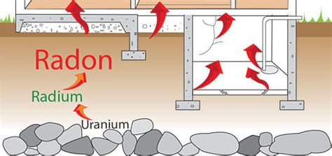 how is radon gas formed radon health hazards and controls lrb consulting