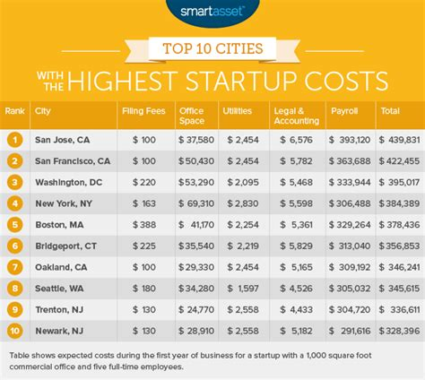 The Cities With The Lowest Startup Costs  2016 Edition. Rent To Own Contract Templates. Free Online Flyer Templates For Word. State Farm Customer Care Number Template. Information Security Officer Cover Letter Template. Cd Jewel Case Template Word. Microsoft Excel Timeline Template. Word Cover Page Free Template. Free Printable Invitation Template