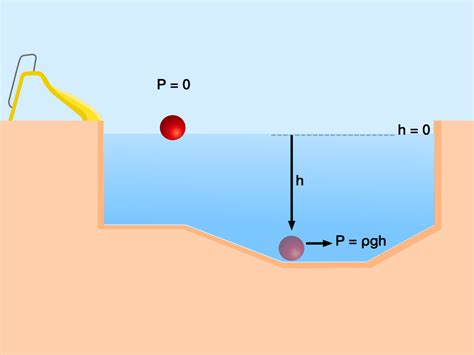 Hydrostatic Pressure The Pressure Of Fluids