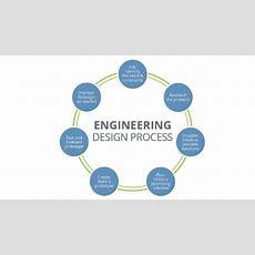 Engineering Design Process Youtube