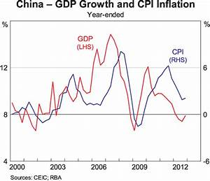 The RBA's long march to China - MacroBusiness