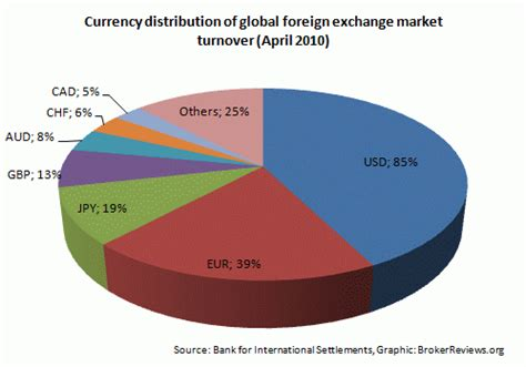 currency exchange trading global forex market turnover by currencies forex broker