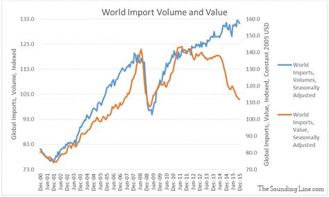 bureau for economic analysis global trade value vs volume the line