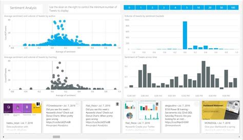 power bi templates microsoft announces the brand caign management solution template for on power bi