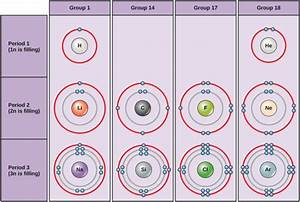 2 1e  Electron Shells And The Bohr Model