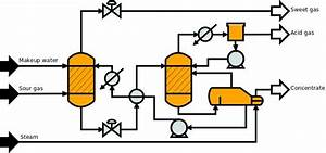 Fire Up That Reactor  Dia Comes With An Extensive Set Of Symbols To Draw Process Flow Diagrams