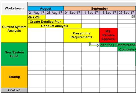 project roadmap templates  project management templates