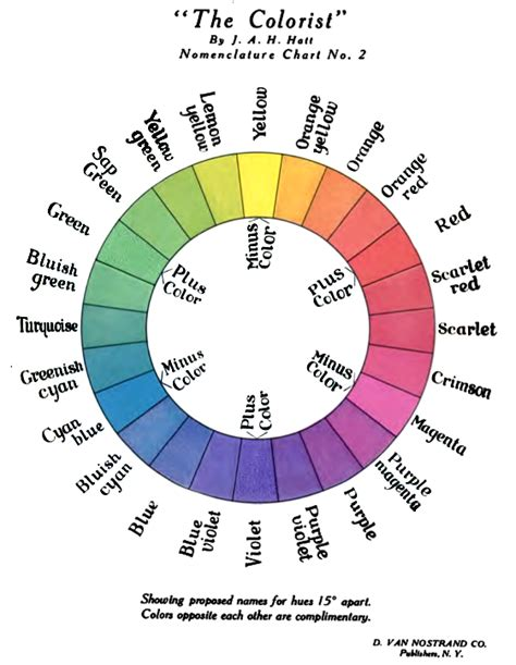 what is the color wheel color wheel for web designers hostonnet