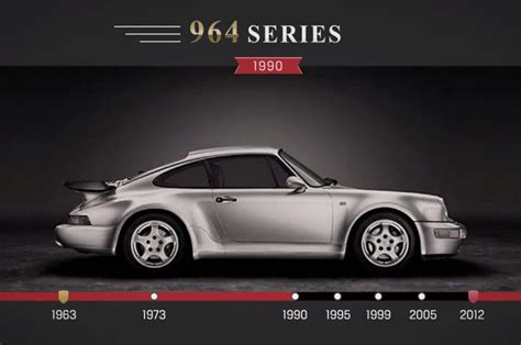 years  porsche  evolution