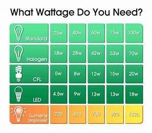 Bulb Wattage Conversion Chart Which Light Bulb Wattage Do I Need