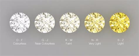 color diamonds what does colour really draco diamonds