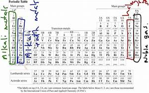 PERIODIC TABLE WITH CHARGES IONS | Periodic Table