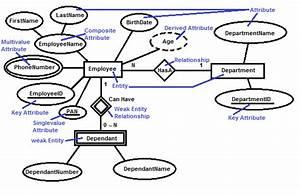 Sql Tutorials  Entity Relationship Model