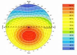Co2 Einsparung Berechnen : solare einstrahlung berechnen dynamische amortisationsrechnung formel ~ Themetempest.com Abrechnung