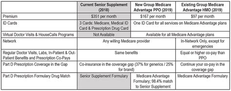 hmo  ppo  senior supplement whats  difference