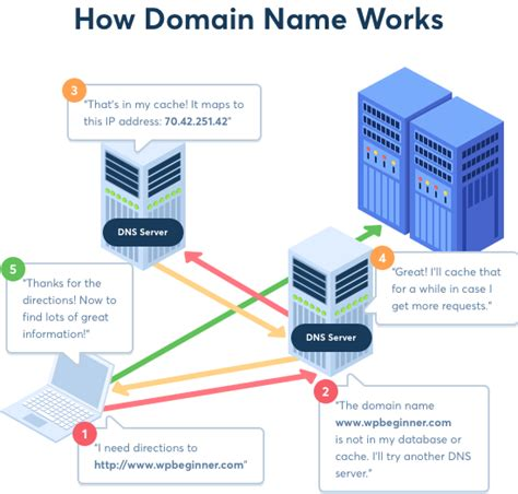 beginner s guide what is a domain name and how do domains work