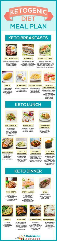 keto diet charts  meal plans    easier