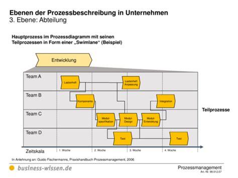 debriefing management handbuch business wissende