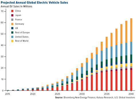 Move Over, Musk! China Holds The Keys To Electric Vehicles