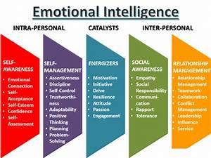 Emotional Intelligence | SI Mains | Paper-II | Personality ...
