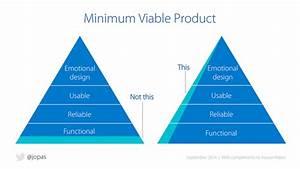 scott kerr on twitter quotgreat illustration explaining With minimum viable product template