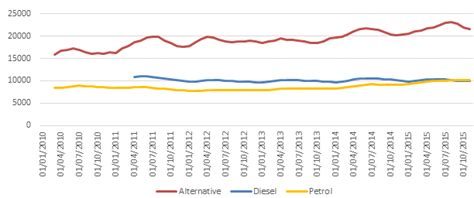 Alternatively Fuelled Cars Show Greatest Year-on-year
