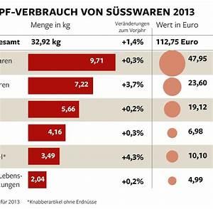 Gasverbrauch Pro Jahr : schokolade und kekse deutsche vertilgen mehr als 32 kilo ~ Lizthompson.info Haus und Dekorationen