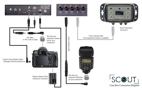 Cognisys Connecting The Scout Camera Box Controller