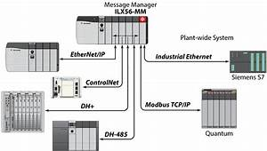 Message Manager For Industrial Communication