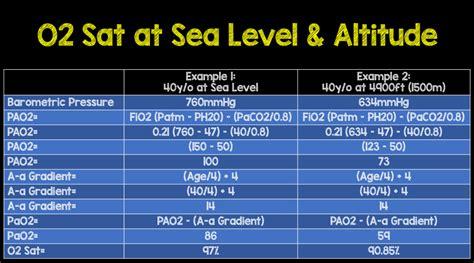 Altitude Adjusted PERC Oxygen Saturation - REBEL EM