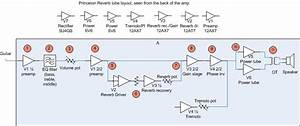 Circuit Stages Block Diagram