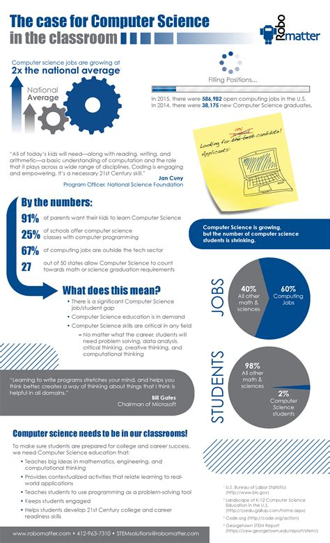 Study Computer Science Gender Gap Widens Despite Increase. Metlife In Network Dentist Florida Inst Tech. Online Mba No Gmat Accredited. Shift Work Scheduling Software. Paragon Cable El Paso Tx Bond Fund Of America. Termite Inspection Cost Visa Business Account. Cablevision Business Support. Accidental Health Insurance Pet Partners Inc. I Need A Small Business Loan