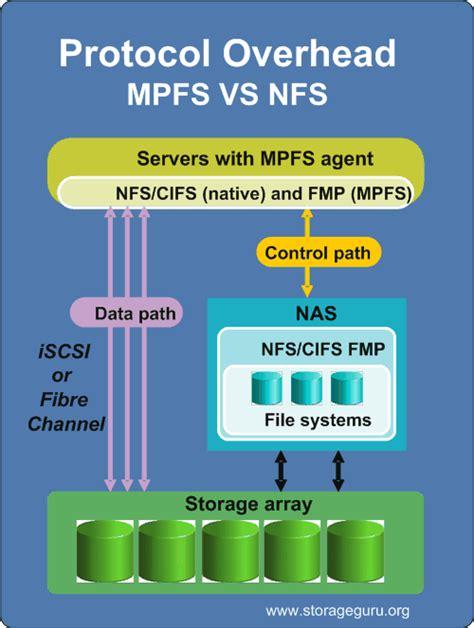 multi computer multi path file system